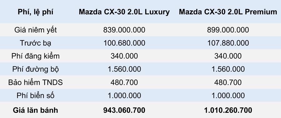 Giá lăn bánh mẫu xe Mazda CX-30 2021 tại Việt Nam - Ảnh 4.
