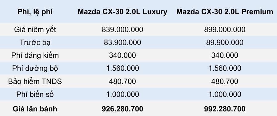 Giá lăn bánh mẫu xe Mazda CX-30 2021 tại Việt Nam - Ảnh 5.