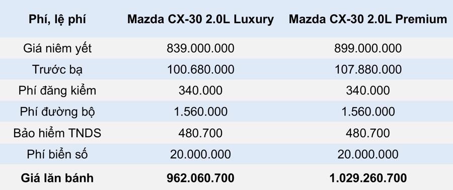 Giá lăn bánh mẫu xe Mazda CX-30 2021 tại Việt Nam - Ảnh 1.