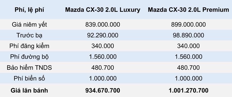 Giá lăn bánh mẫu xe Mazda CX-30 2021 tại Việt Nam - Ảnh 3.