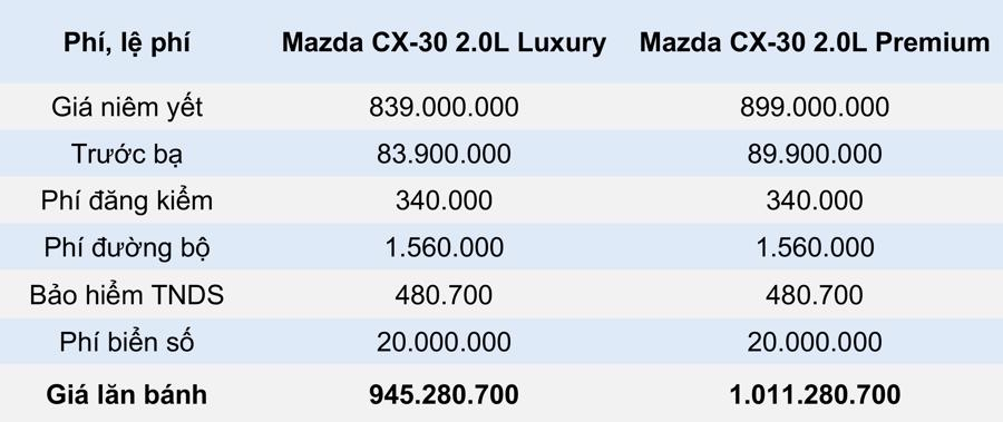 Giá lăn bánh mẫu xe Mazda CX-30 2021 tại Việt Nam - Ảnh 2.