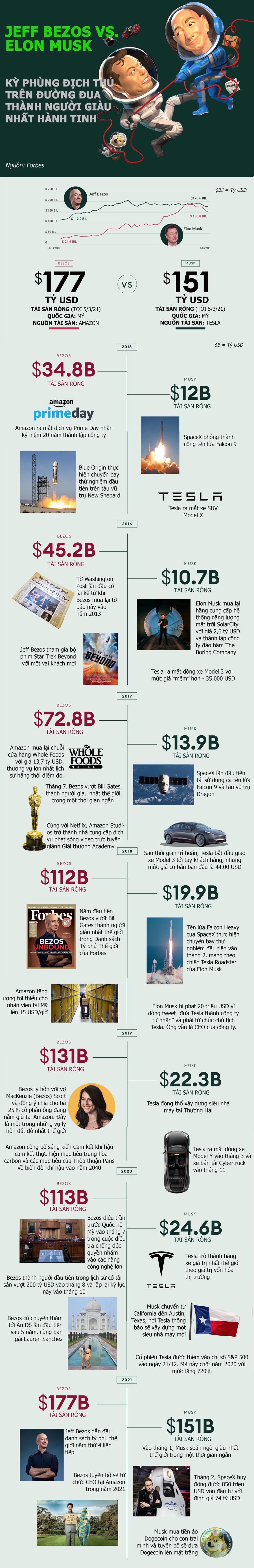 Jeff Bezos và Elon Musk đối đầu nhau thế nào trên đường đua tỷ phú? - Ảnh 1.
