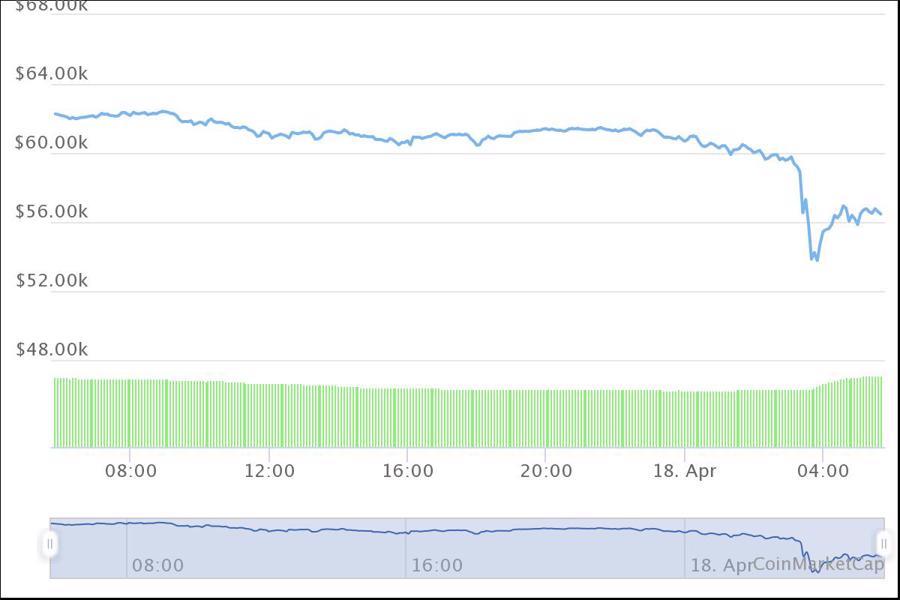 Bitcoin bất ngờ lao dốc hơn 8% - Ảnh 1.