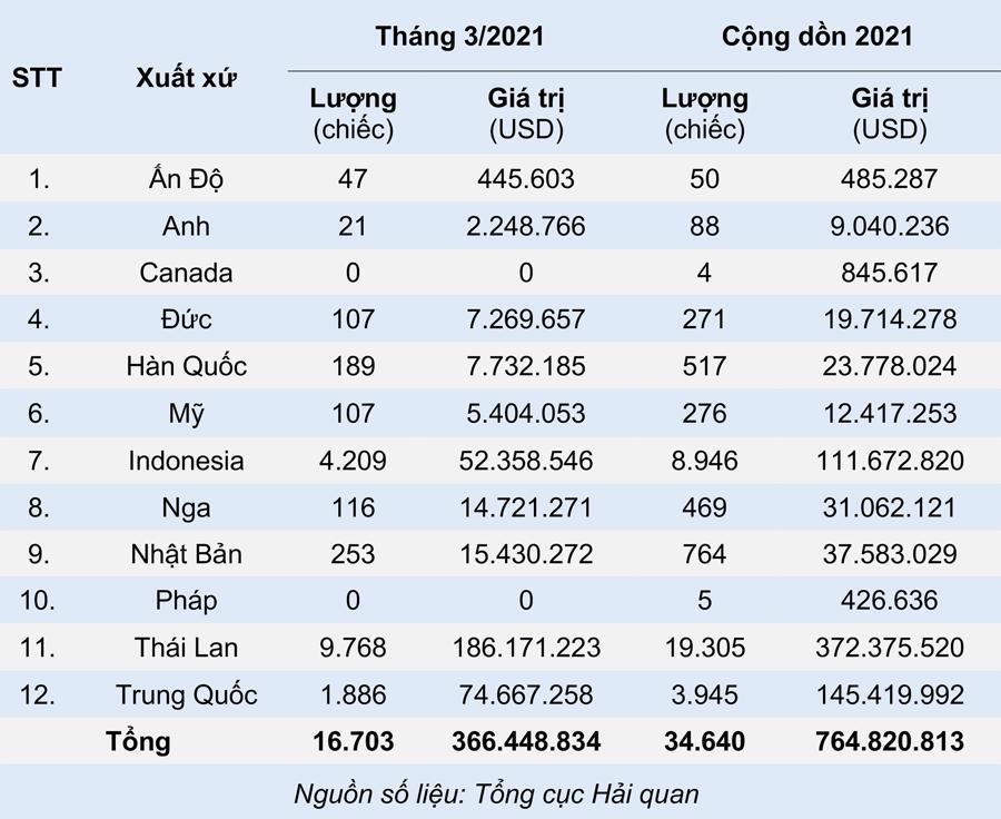 kim ngạch nhập khẩu ô tô nguyên chiếc theo xuất xứ tháng 3 và cộng dồn quý 1 năm 2021.