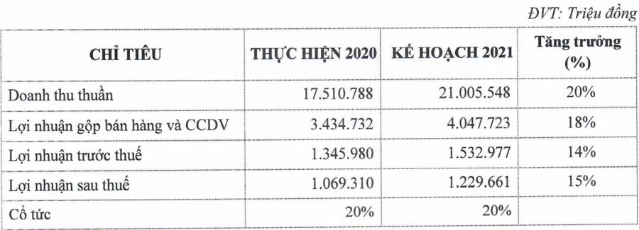 PNJ đẩy mạnh bán lẻ trang sức, lợi nhuận dự kiến 1.532 tỷ đồng năm 2021 - Ảnh 2.