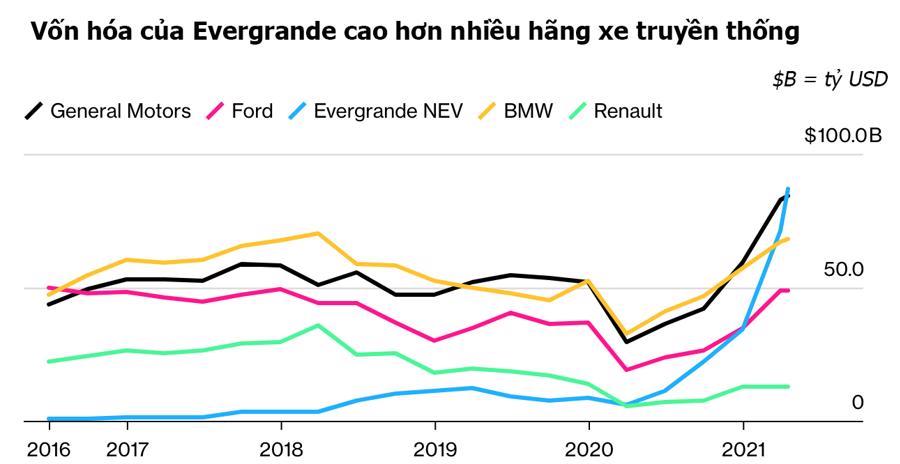 Chuyện lạ hãng xe điện 87 tỷ USD chưa bán được sản phẩm nào - Ảnh 1.