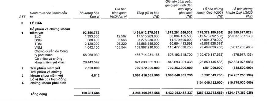 SSI bán ra HPG giá 44.000 đồng/cổ phiếu, cắt lỗ một loạt gồm VNM - Ảnh 2.