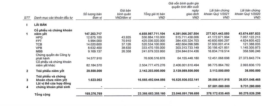 SSI bán ra HPG giá 44.000 đồng/cổ phiếu, cắt lỗ một loạt gồm VNM - Ảnh 1.