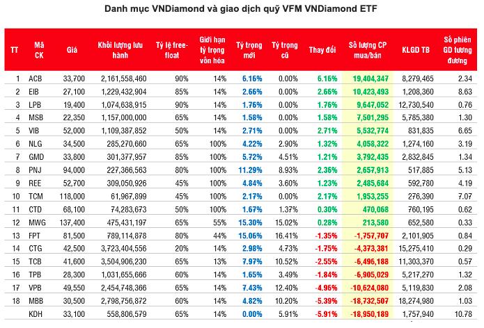 Nhiều cổ phiếu ngân hàng lớn bị giảm tỷ trọng trong rổ VNDiamond - Ảnh 1.