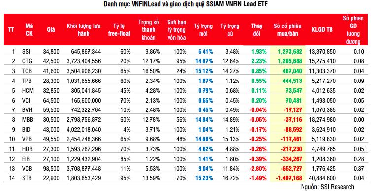 Nhiều cổ phiếu ngân hàng lớn bị giảm tỷ trọng trong rổ VNDiamond - Ảnh 3.
