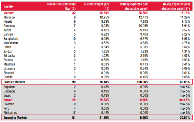 Dòng vốn ngoại từ MSCI sẽ không được như kỳ vọng - Ảnh 1.