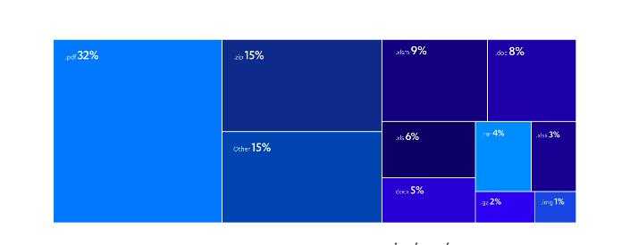 Các định dạng file đính kèm email phát tán mã độc phổ biến nhất trong năm 2020.