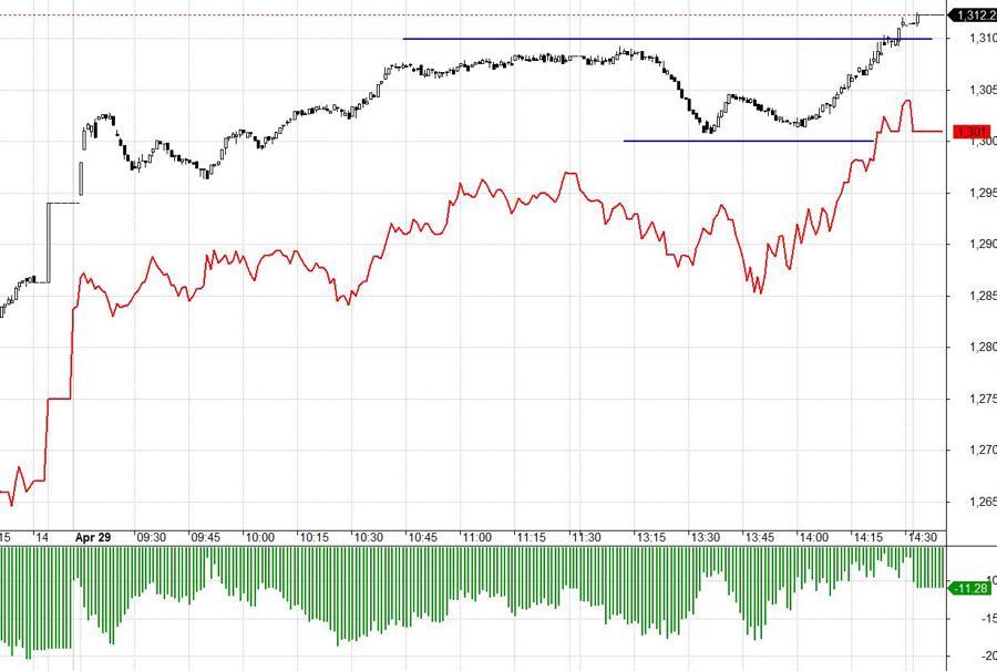 F1 vẫn dè dặt, dù VN30 được dòng tiền ETF đẩy lên tốt hôm nay.