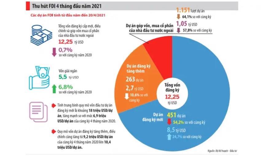 Cơ cấu vốn FDI 4 tháng đầu năm 2021.