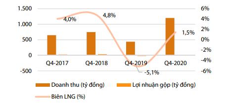 Kết quả kinh doanh mảng gạo của LTG.