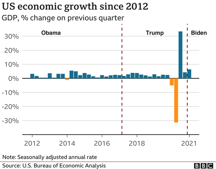 Tăng trưởng kinh tế Mỹ qua các quý từ 2012.
