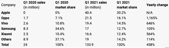 Doanh số bán smartphone 5G trong quý 1/2021 theo số liệu củaStrategy Analytics.