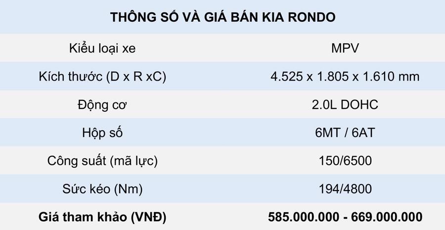 Thông số kỹ thuật và giá bán xe Kia Rondo