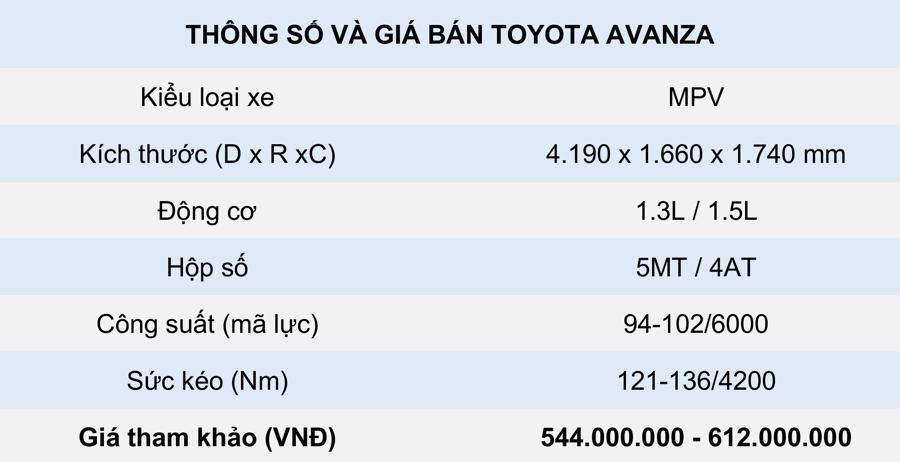 thông số kỹ thuật và giá bán Toyota Avanza