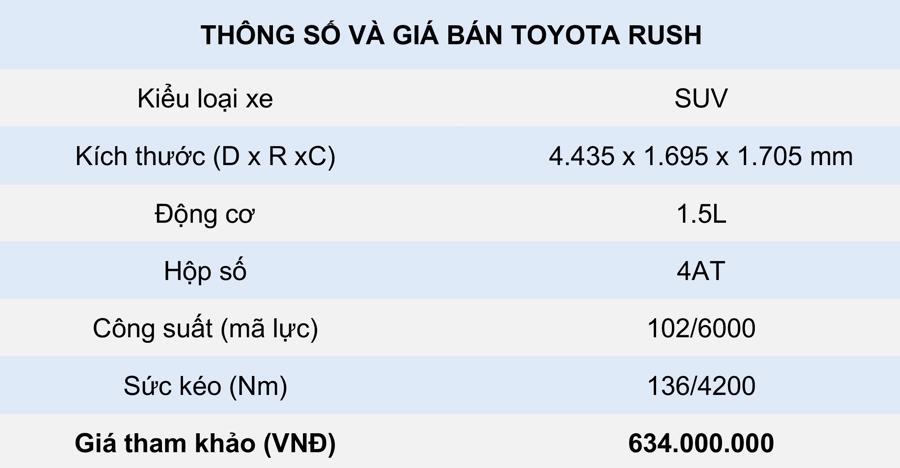 thông số kỹ thuật và giá bán Toyota Rush 2021