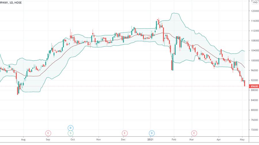 Cổ phiếu VNM đang hướng tới đáy thấp nhất 12 tháng.