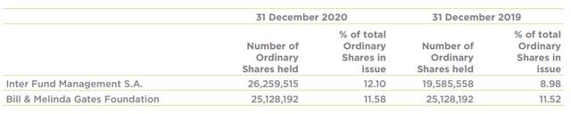 Cơ cấu cổ đông của VEIL tại 31/12/2020