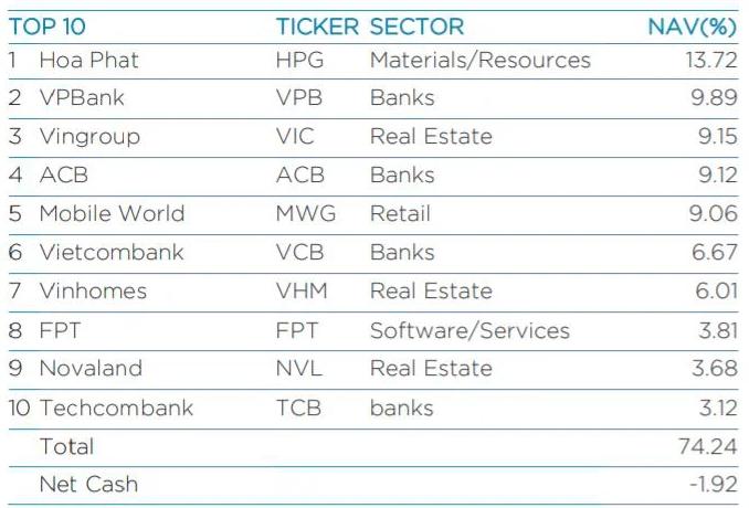 Top10 cổ phiếu chiếm tỷ trọng lớn nhất của VEIL tại ngày 29/4