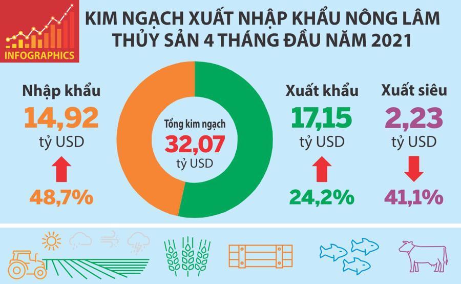 Xuất khẩu nông lâm thủy sản tăng 24,2% nhờ cao su được giá và lượng xuất tăng - Ảnh 1
