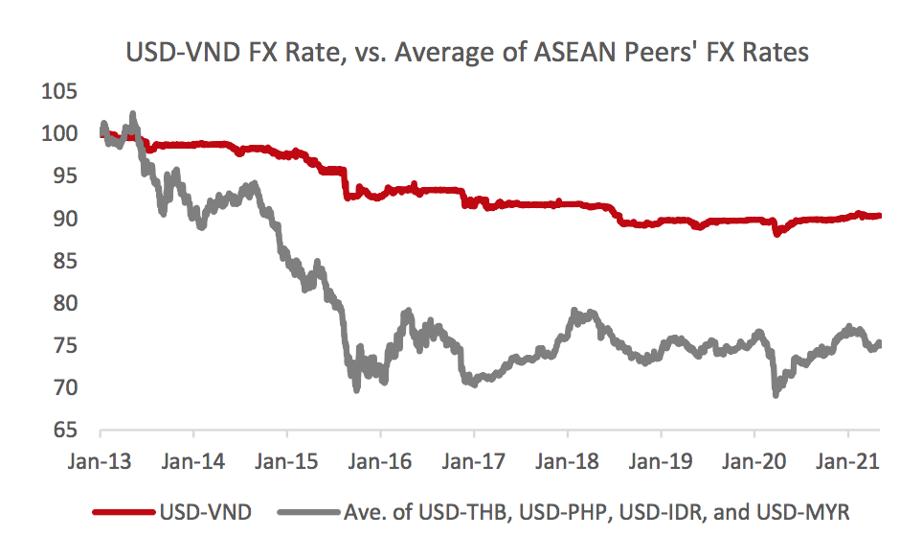 VND vẫn ổn định ngay trong thời gian đồng Nhân dân tệ (CNY) của Trung Quốc phá giá 12% giai đoạn 2015-2016 và ổn định cho đến hiện nay dù dịch Covid-19 so với một số đồng tiền khác trong khu vực - Nguồn: VinaCapital.