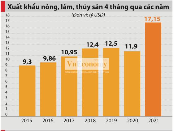 Xuất khẩu nông lâm thủy sản tăng 24,2% nhờ cao su được giá và lượng xuất tăng - Ảnh 2