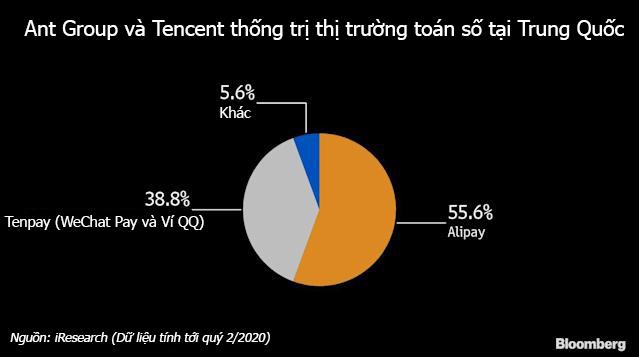 Ant Group và Tencent đang thống trị thị trường thanh toán số tại Trung Quốc với ứng dụng WeChat Pay và Alipay - Nguồn: iResearch/Bloomberg