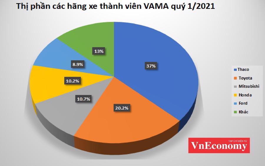 Thị phần các hãng xe thành viên VAMA quý 1/2021.
