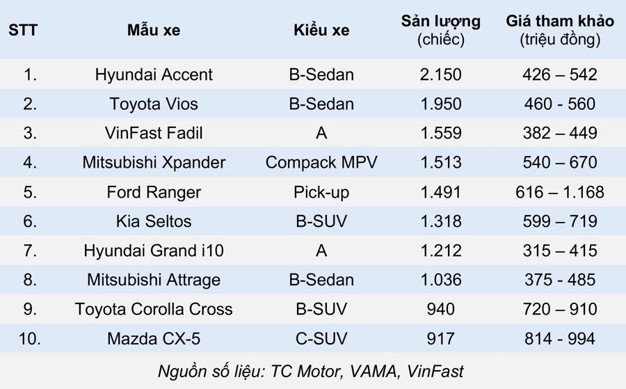 top 10 xe bán chạy tháng 4 2021