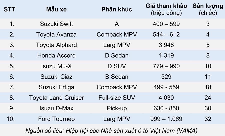 10 xe ô tô bán ít nhất tháng 4 năm 2021