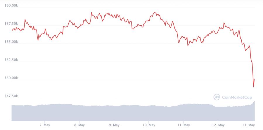 Diễn biến giá Bitcoin 7 ngày gần nhất