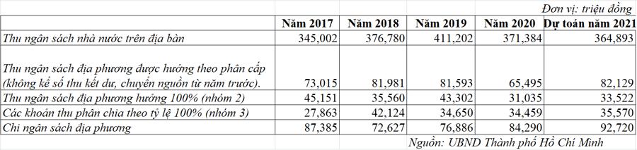 Cân đối ngân sách Thành phố Hồ Chí Minh qua các năm