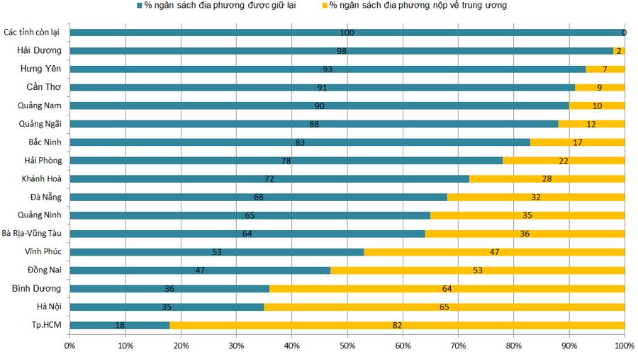 Tỷ lệ phần trăm được giữ lại của 63 tỉnh thành phố năm 2021