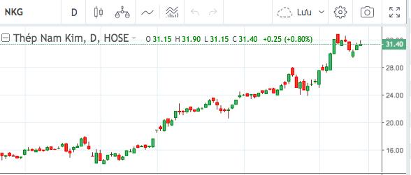 Giá hồi sinh từ đáy đại dịch, doanh nghiệp tưng bừng gặt hái thành quả từ cổ phiếu quỹ - Ảnh 1