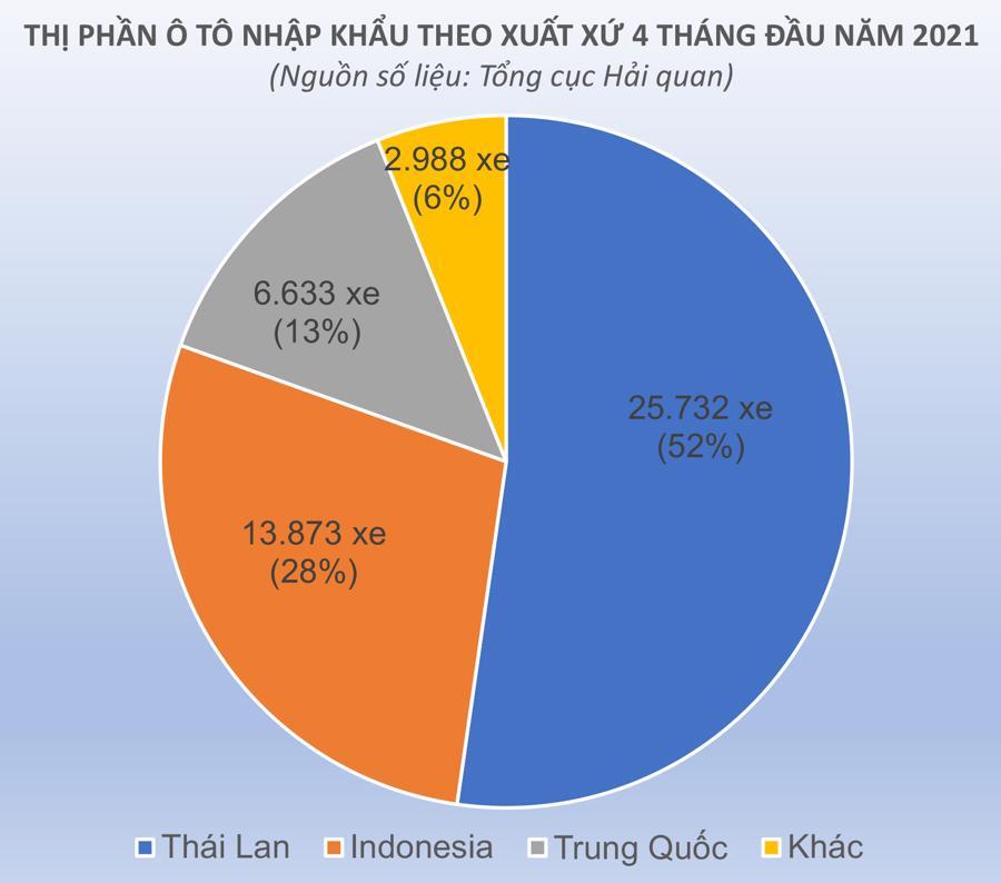thị phần ô tô nhập khẩu theo nước 4 tháng 2021