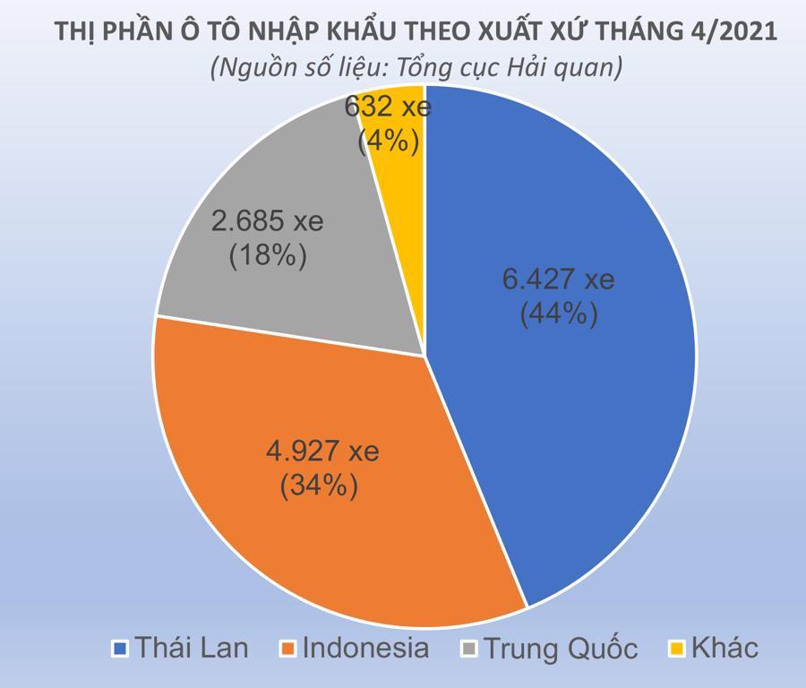 thị phần ô tô nhập khẩu theo nước tháng 4 2021