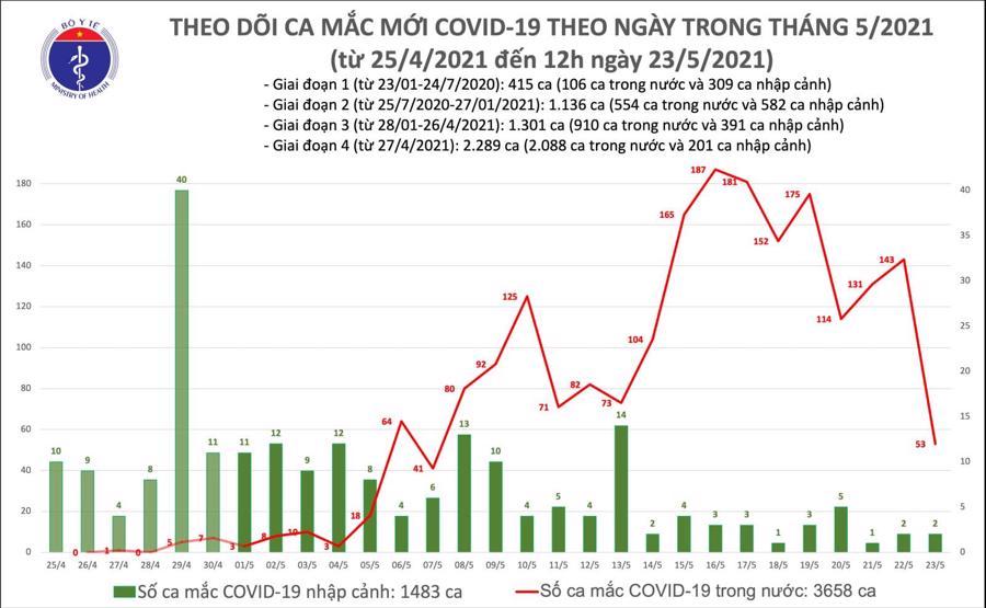 Đến trưa 23/5: Thêm 22 ca mắc Covid-19, Bắc Giang nhiều nhất với 11 ca - Ảnh 1