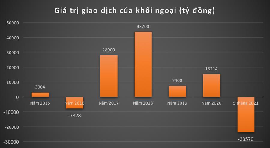 Kỷ lục khối ngoại: Xả ròng 24.000 tỷ đồng trong 5 tháng, VNM, HPG dẫn đầu - Ảnh 1