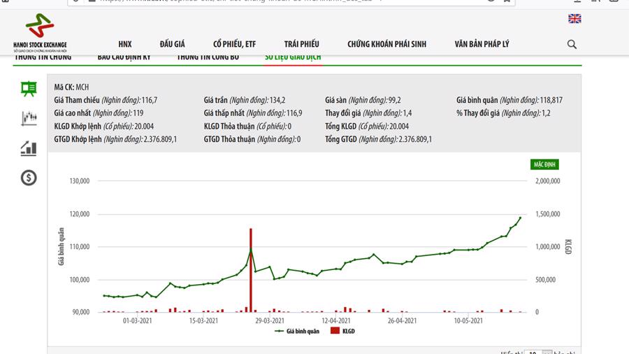 Sơ đồ giá cổ phiếu MCH từ đầu năm 2021.