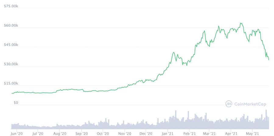 Diễn biến giá Bitcoin trong 1 năm trở lại đây.