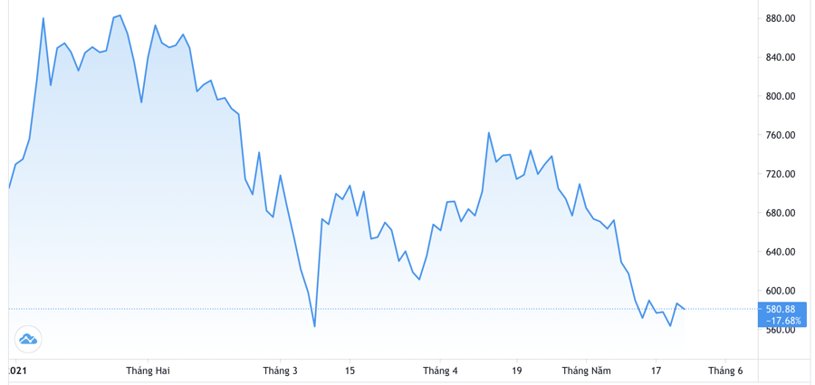 Diễn biến giá cổ phiếu Tesla từ đầu năm đến nay. Đơn vị: USD/cổ phiếu - Nguồn: Trading View.