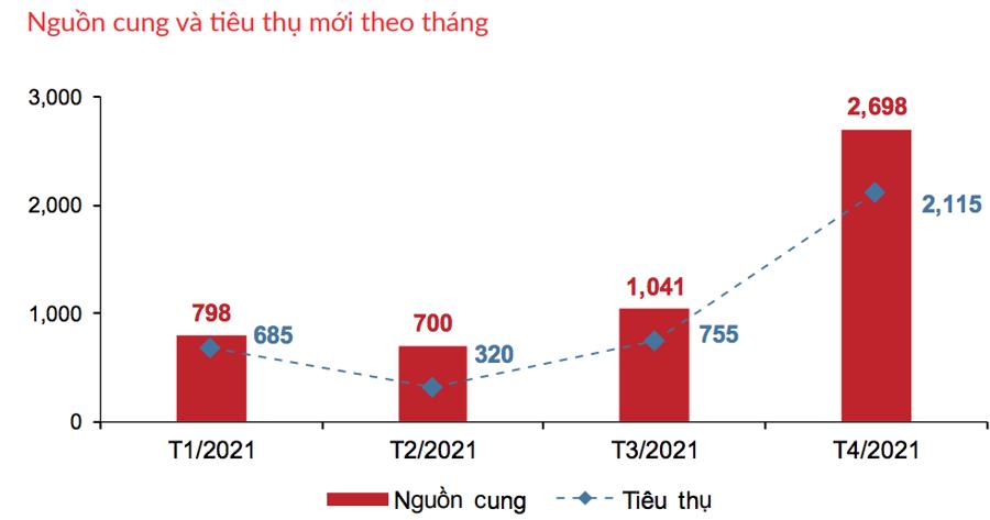 Nguồn cung căn hộ theo tháng từ đầu năm 2021 tại Tp.HCM. (Nguồn: DKRA).
