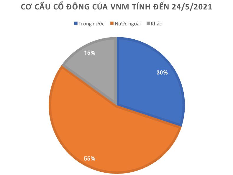 """Gần nửa năm bán miệt mài, khối ngoại còn lại gì ở những """"siêu cổ phiếu"""" Việt Nam? - Ảnh 1"""