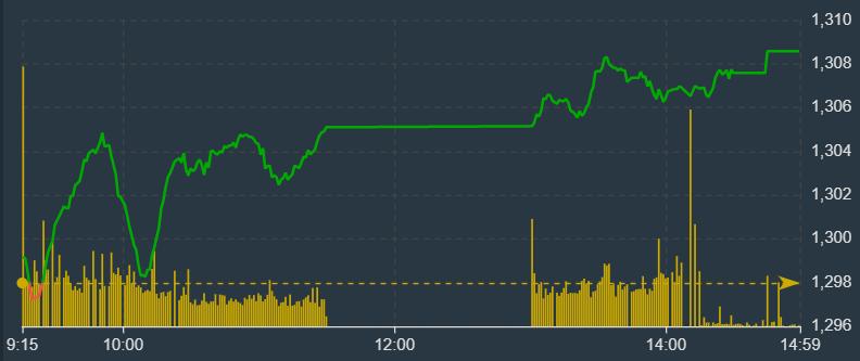 VN-Index càng về cuối phiên càng tăng tốt hơn.
