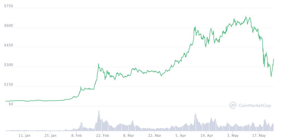 Diễn biến giá tiền ảo từ đầu năm đến nay .