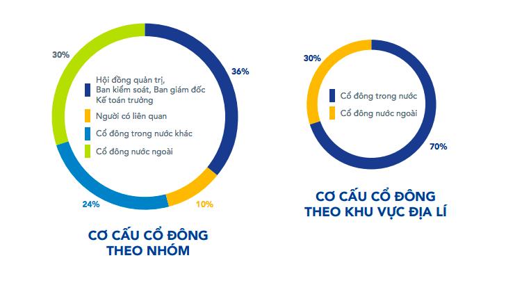 """Gần nửa năm bán miệt mài, khối ngoại còn lại gì ở những """"siêu cổ phiếu"""" Việt Nam? - Ảnh 2"""
